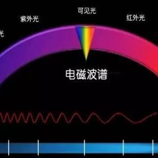 专题 - 频谱